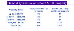 Stamp duty rates